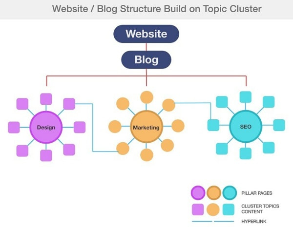 Dạng Topic Cluster